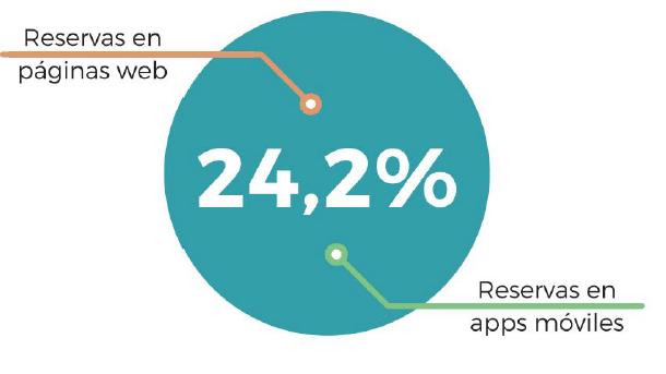 Porcentaje de reservas online Fuente: BEWE Data