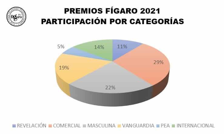 ParticipacionPremiosFigaro2021porcategorias